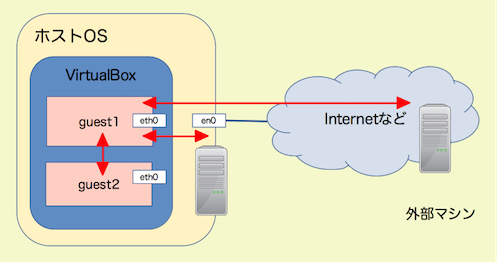 Vagrantネットワークアクセス