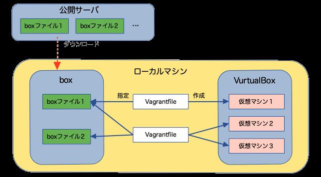 boxファイルとVagrantfileと仮想マシンの関係